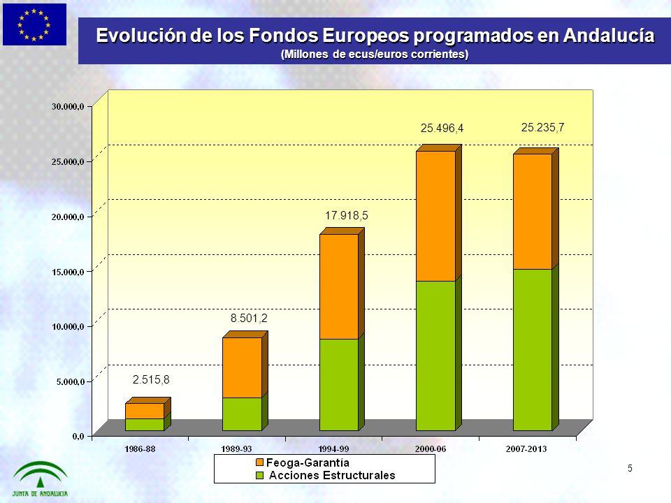 Evolución de los Fondos Europeos programados en Andalucía (Millones de ecus/euros corrientes) 5 25.235,7 8.501,2 25.496,4 17.918,5 2.515,8