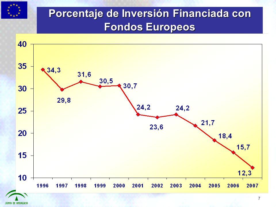 Porcentaje de Inversión Financiada con Fondos Europeos 7