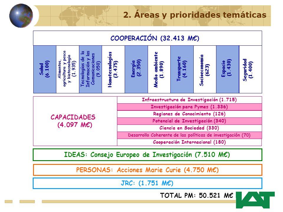 IDEAS: Consejo Europeo de Investigación (7.510 M) PERSONAS: Acciones Marie Curie (4.750 M) JRC: (1.751 M) TOTAL PM: 50.521 M 2.