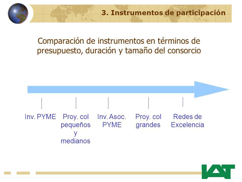 Comparación de instrumentos en términos de presupuesto, duración y tamaño del consorcio Inv.