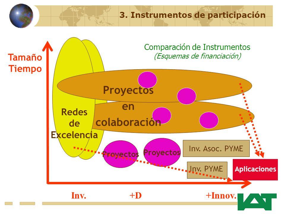 Inv. +D +Innov. Tamaño Tiempo Redes de Excelencia Proyectos Inv.