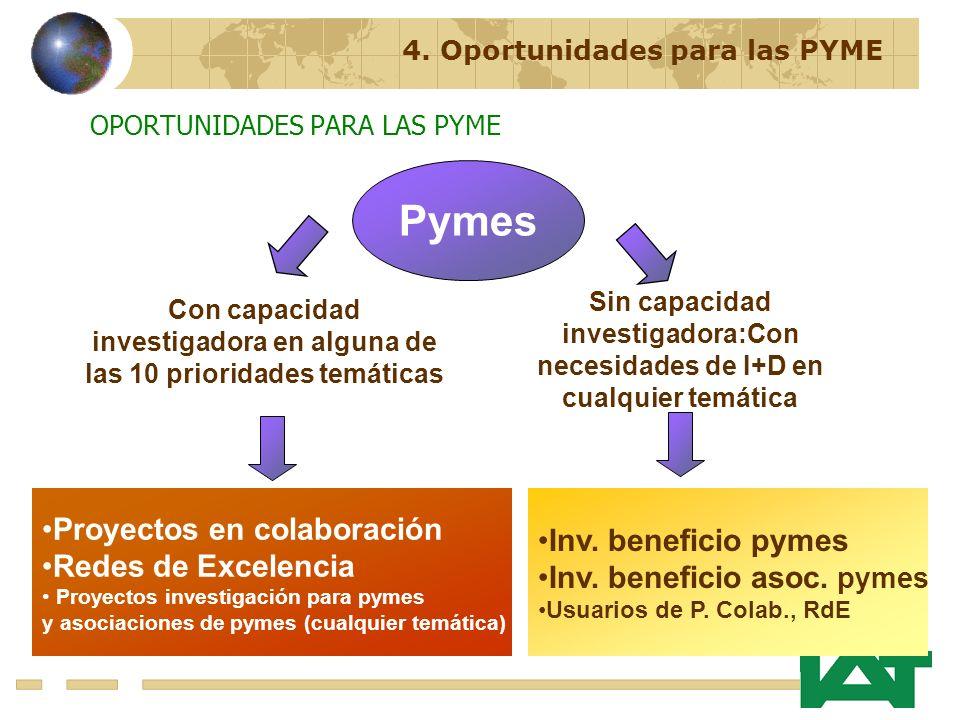 OPORTUNIDADES PARA LAS PYME Pymes Proyectos en colaboración Redes de Excelencia Proyectos investigación para pymes y asociaciones de pymes (cualquier temática) Inv.
