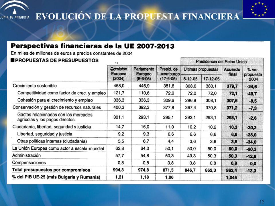 EVOLUCIÓN DE LA PROPUESTA FINANCIERA 12