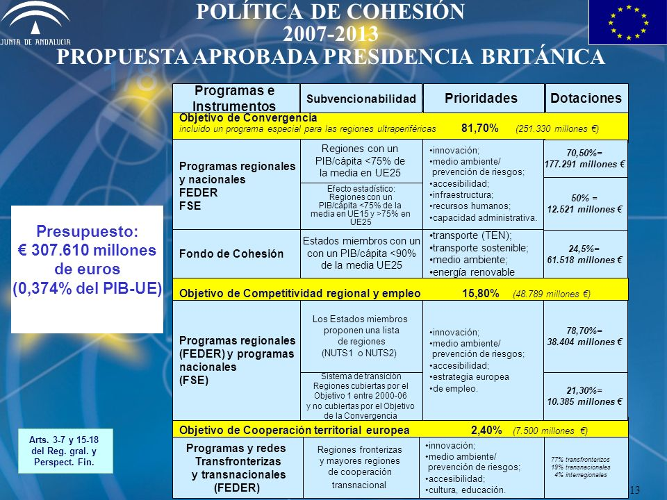 Objetivo de Convergencia incluido un programa especial para las regiones ultraperiféricas 81,70% (251.330 millones ) Programas e Instrumentos Subvencionabilidad PrioridadesDotaciones Objetivo de Competitividad regional y empleo 15,80% (48.789 millones ) Presupuesto: 307.610 millones de euros (0,374% del PIB-UE) Arts.