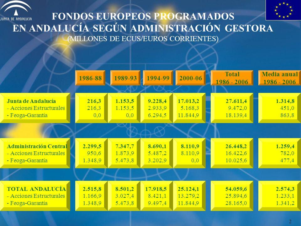 FONDOS EUROPEOS PROGRAMADOS EN ANDALUCÍA SEGÚN ADMINISTRACIÓN GESTORA (MILLONES DE ECUS/EUROS CORRIENTES) 1986-88 Total 1986 - 2006 1989-931994-992000-06 Media anual 1986 - 2006 216,3 0,0 Junta de Andalucía - Acciones Estructurales - Feoga-Garantía 1.153,5 0,0 9.228,4 2.933,9 6.294,5 17.013,2 5.168,3 11.844,9 27.611,4 9.472,0 18.139,4 1.314,8 451,0 863,8 2.299,5 950,6 1.348,9 Administración Central - Acciones Estructurales - Feoga-Garantía 7.347,7 1.873,9 5.473,8 8.690,1 5.487,2 3.202,9 8.110,9 0,0 26.448,2 16.422,6 10.025,6 1.259,4 782,0 477,4 2.515,8 1.166,9 1.348,9 TOTAL ANDALUCÍA - Acciones Estructurales - Feoga-Garantía 8.501,2 3.027,4 5.473,8 17.918,5 8.421,1 9.497,4 25.124,1 13.279,2 11.844,9 54.059,6 25.894,6 28.165,0 2.574,3 1.233,1 1.341,2 2