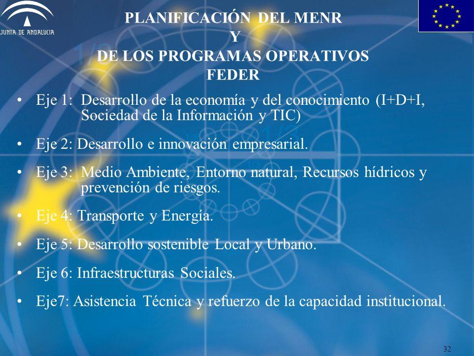 PLANIFICACIÓN DEL MENR Y DE LOS PROGRAMAS OPERATIVOS FEDER Eje 1:Desarrollo de la economía y del conocimiento (I+D+I, Sociedad de la Información y TIC) Eje 2: Desarrollo e innovación empresarial.