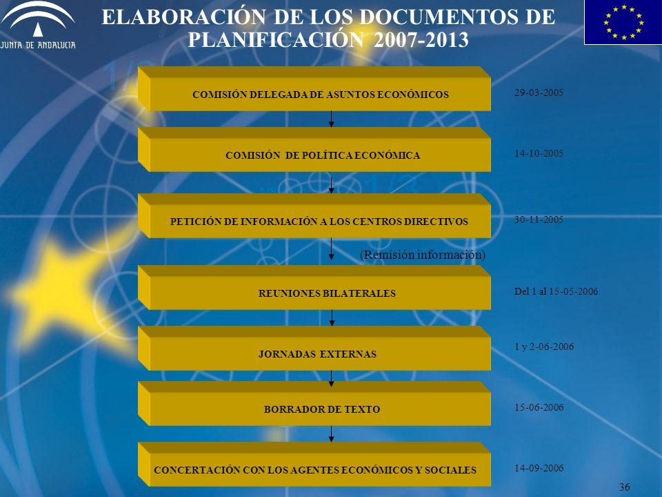 COMISIÓN DELEGADA DE ASUNTOS ECONÓMICOS ELABORACIÓN DE LOS DOCUMENTOS DE PLANIFICACIÓN 2007-2013 COMISIÓN DE POLÍTICA ECONÓMICA PETICIÓN DE INFORMACIÓN A LOS CENTROS DIRECTIVOS REUNIONES BILATERALES BORRADOR DE TEXTO CONCERTACIÓN CON LOS AGENTES ECONÓMICOS Y SOCIALES 29-03-2005 14-10-2005 30-11-2005 36 JORNADAS EXTERNAS (Remisión información) Del 1 al 15-05-2006 14-09-2006 15-06-2006 1 y 2-06-2006