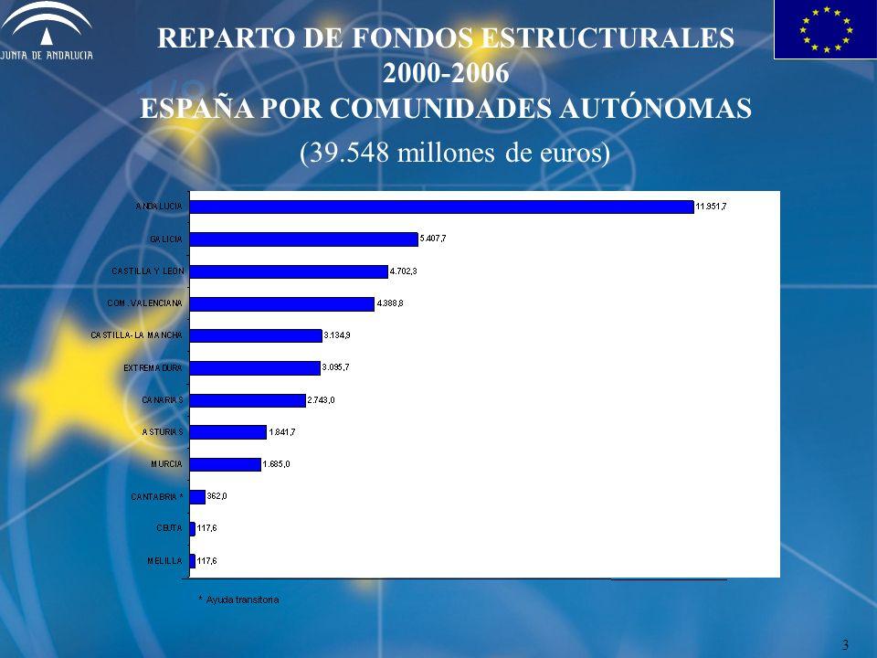 REPARTO DE FONDOS ESTRUCTURALES 2000-2006 ESPAÑA POR COMUNIDADES AUTÓNOMAS (39.548 millones de euros) 3