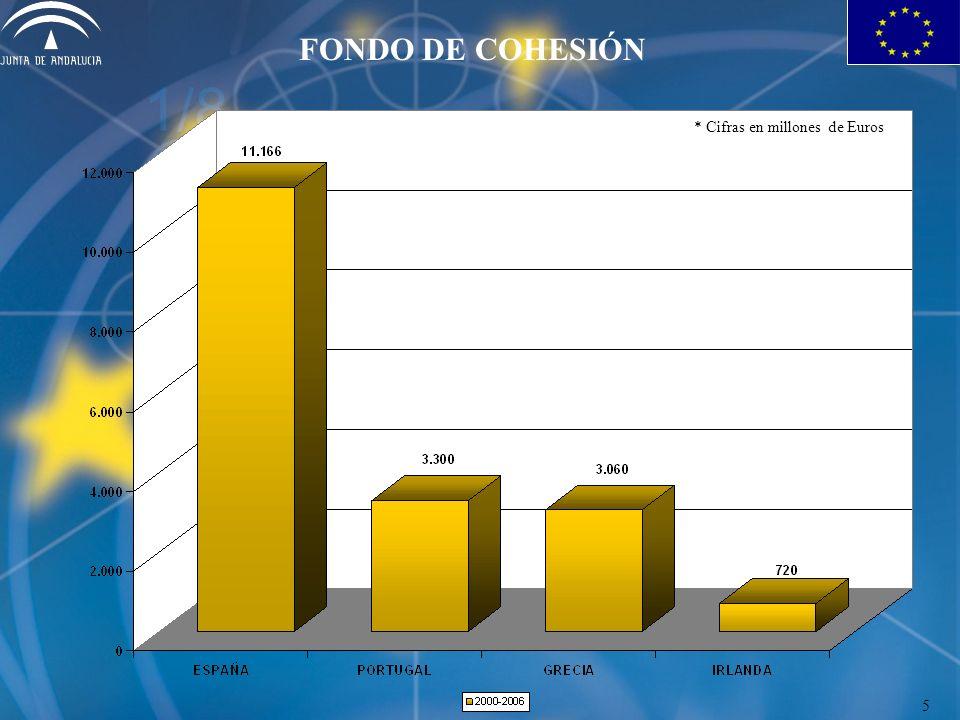 FONDO DE COHESIÓN 5 * Cifras en millones de Euros