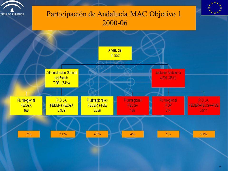 Participación de Andalucía MAC Objetivo 1 2000-06 2%51%47%4%5%91% 7