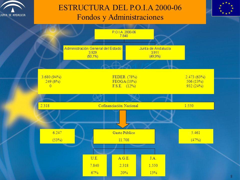 ESTRUCTURA DEL P.O.I.A 2000-06 Fondos y Administraciones 3.680 (94%)FEDER (78%) 2.473 (63%) 249 (6%)FEOGA (10%) 506 (13%) 0 F.S.E. (12%) 932 (24%) 2.3