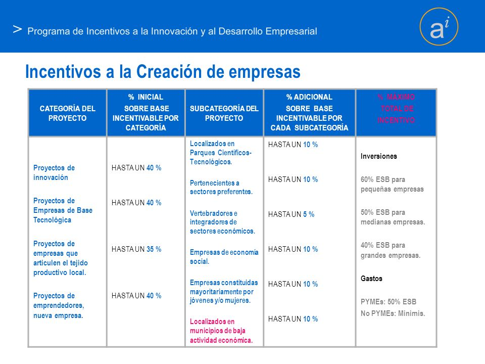 > Incentivos a la Creación de empresas CATEGORÍA DEL PROYECTO % INICIAL SOBRE BASE INCENTIVABLE POR CATEGORÍA SUBCATEGORÍA DEL PROYECTO % ADICIONAL SO