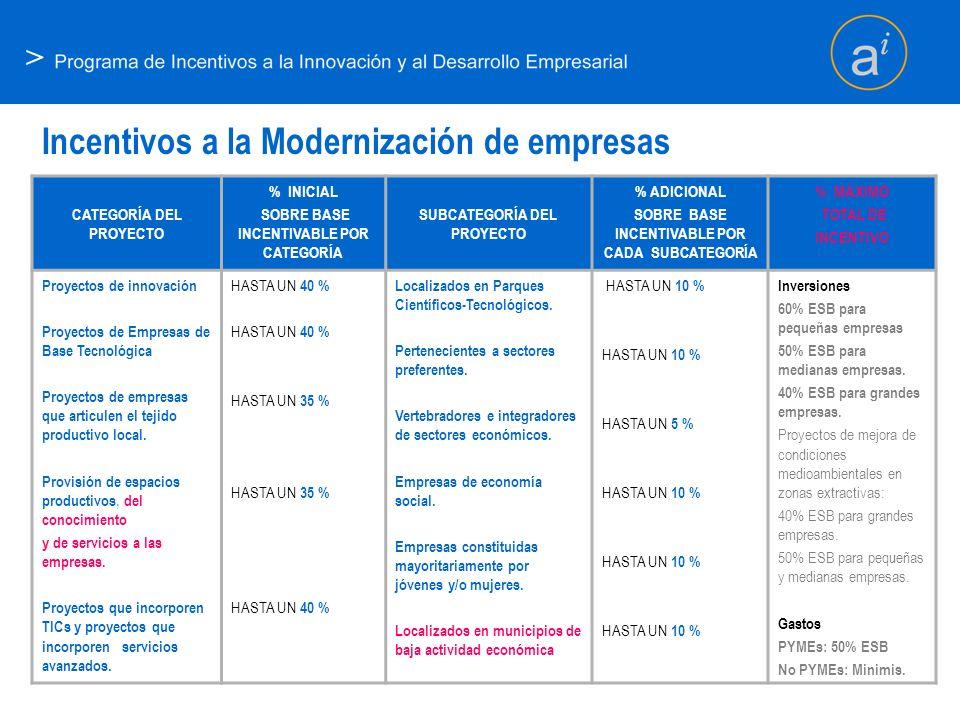 > Incentivos a la Modernización de empresas CATEGORÍA DEL PROYECTO % INICIAL SOBRE BASE INCENTIVABLE POR CATEGORÍA SUBCATEGORÍA DEL PROYECTO % ADICION