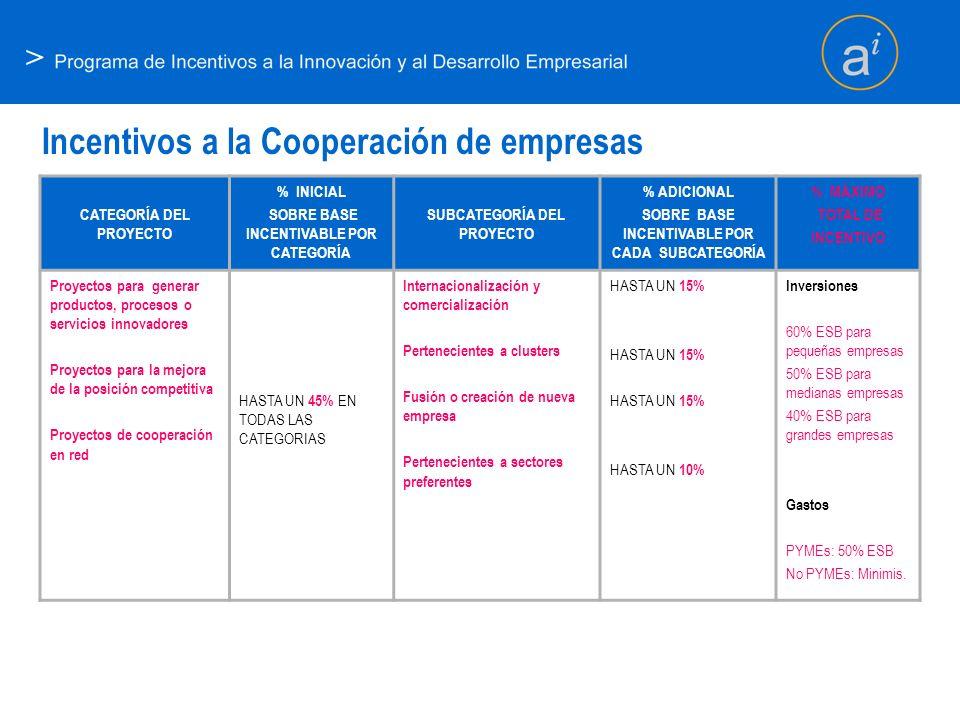 > Incentivos a la Cooperación de empresas CATEGORÍA DEL PROYECTO % INICIAL SOBRE BASE INCENTIVABLE POR CATEGORÍA SUBCATEGORÍA DEL PROYECTO % ADICIONAL