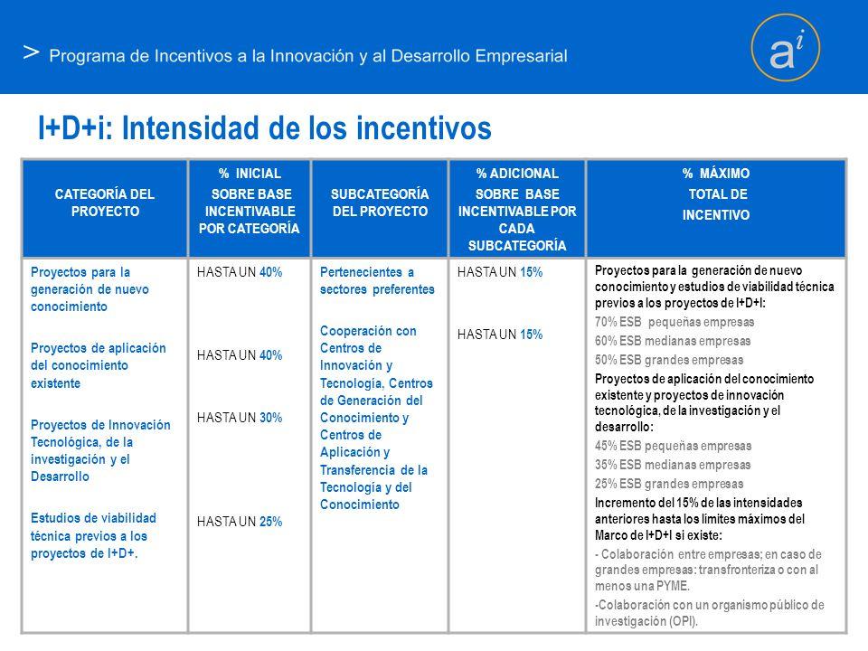> I+D+i: Intensidad de los incentivos CATEGORÍA DEL PROYECTO % INICIAL SOBRE BASE INCENTIVABLE POR CATEGORÍA SUBCATEGORÍA DEL PROYECTO % ADICIONAL SOB