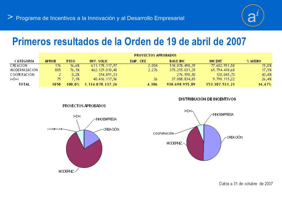 > Primeros resultados de la Orden de 19 de abril de 2007 Datos a 31 de octubre de 2007
