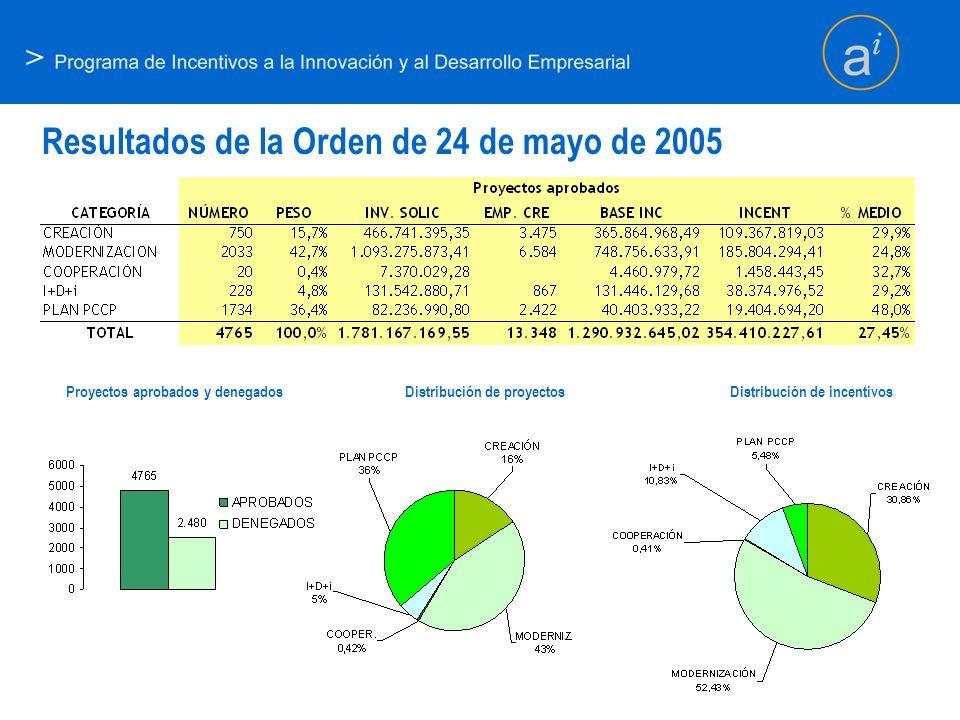 > Resultados de la Orden de 24 de mayo de 2005 Distribución de proyectosProyectos aprobados y denegadosDistribución de incentivos