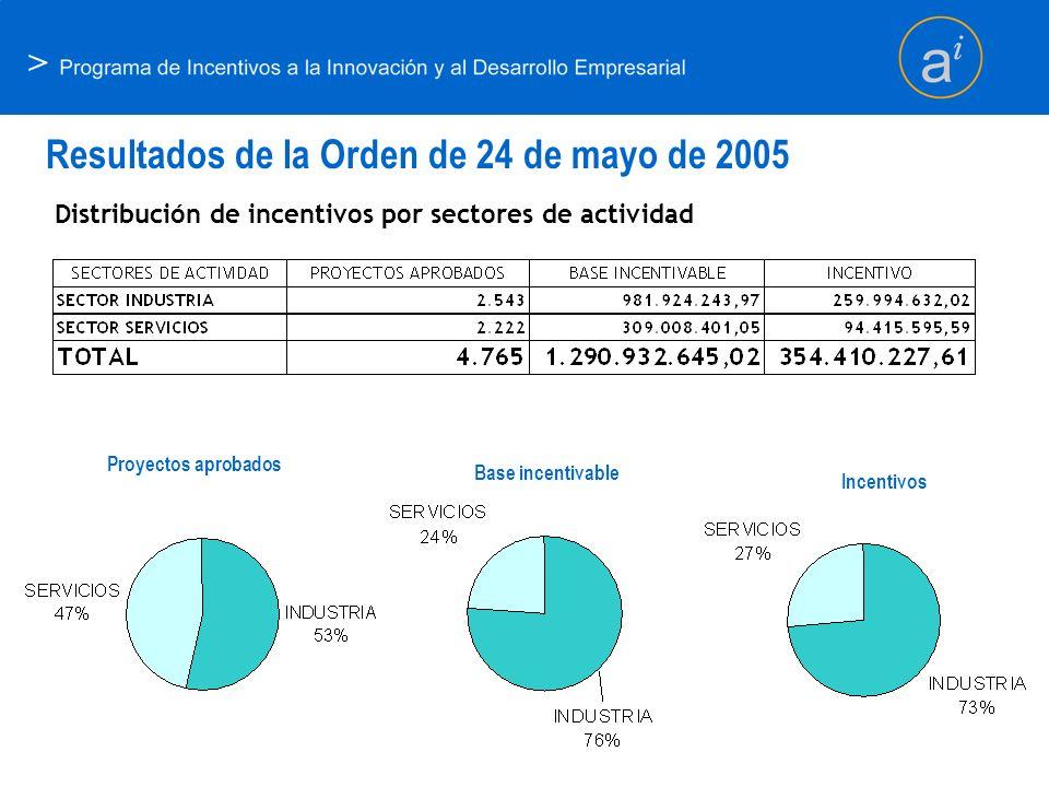 > Resultados de la Orden de 24 de mayo de 2005 Distribución de incentivos por sectores de actividad Proyectos aprobados Base incentivable Incentivos