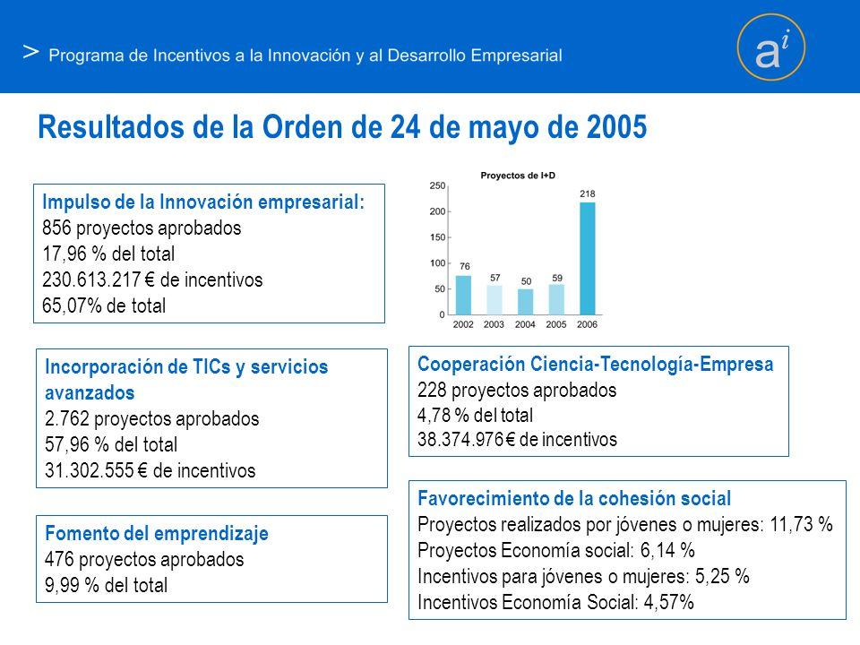> Resultados de la Orden de 24 de mayo de 2005 Impulso de la Innovación empresarial: 856 proyectos aprobados 17,96 % del total 230.613.217 de incentiv