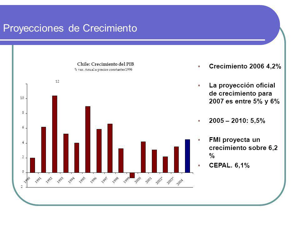 Proyecciones de Crecimiento Crecimiento 2006 4,2% La proyección oficial de crecimiento para 2007 es entre 5% y 6% 2005 – 2010: 5,5% FMI proyecta un crecimiento sobre 6,2 % CEPAL.