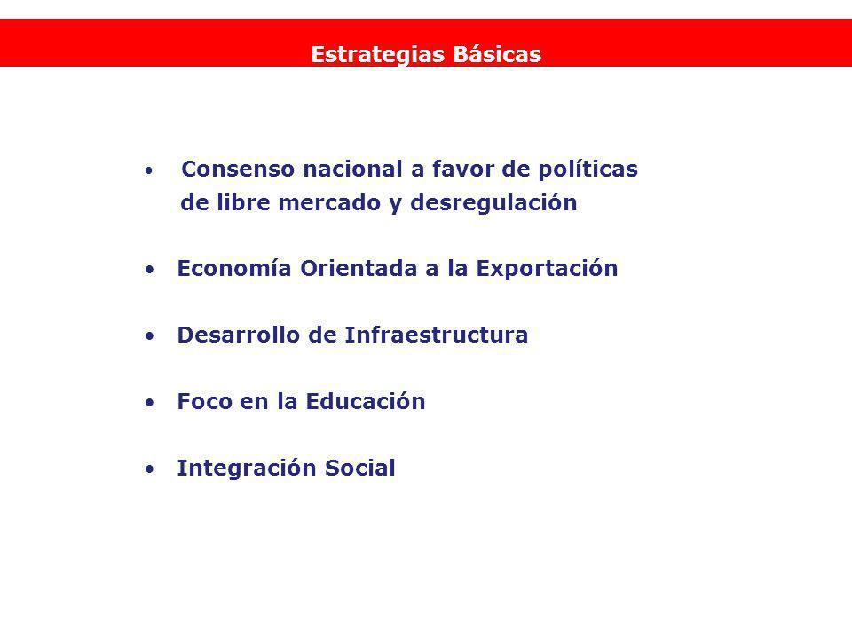 Consenso nacional a favor de políticas de libre mercado y desregulación Economía Orientada a la Exportación Desarrollo de Infraestructura Foco en la Educación Integración Social Estrategias Básicas