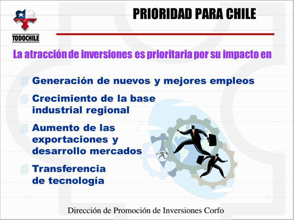 4Generación de nuevos y mejores empleos 4Crecimiento de la base industrial regional 4Aumento de las exportaciones y desarrollo mercados 4Transferencia de tecnología La atracción de inversiones es prioritaria por su impacto en PRIORIDAD PARA CHILE