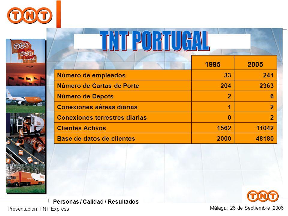 Presentación TNT Express Málaga, 26 de Septiembre 2006 Personas / Calidad / Resultados 2005 1995 2005 Número de empleados33241 Número de Cartas de Por