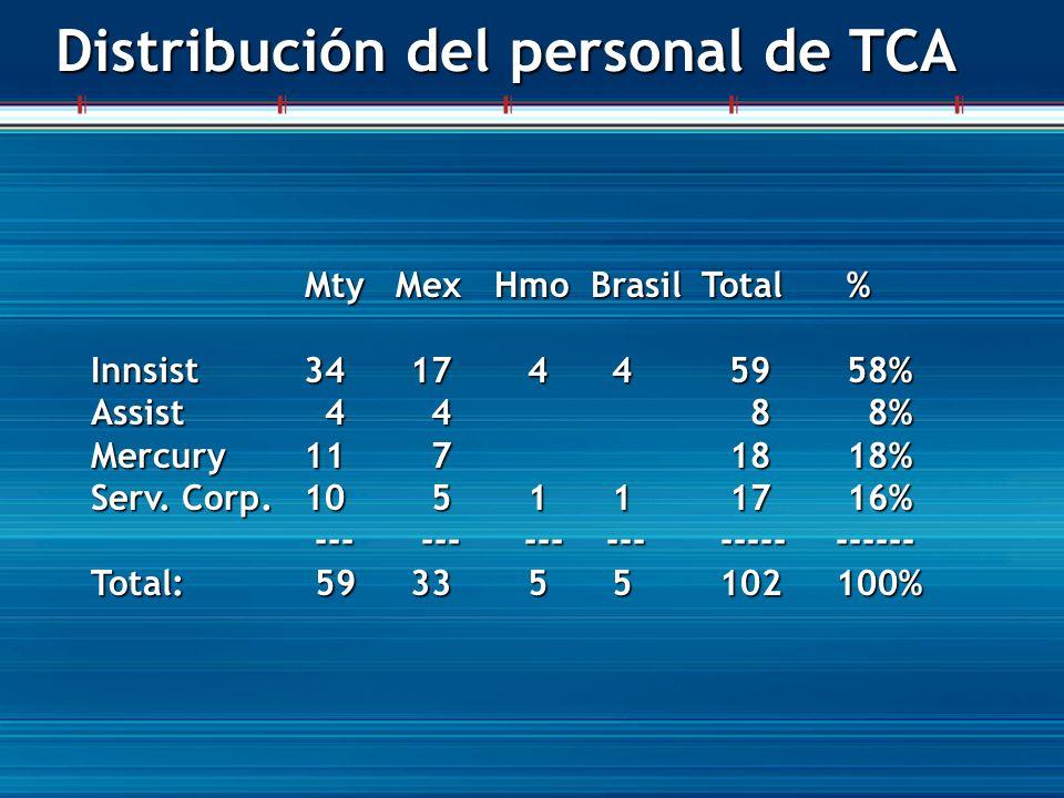 Distribución del personal de TCA Mty Mex Hmo Brasil Total % Mty Mex Hmo Brasil Total % Innsist3417 4 4 59 58% Assist 4 4 8 8% Mercury11 7 18 18% Serv.