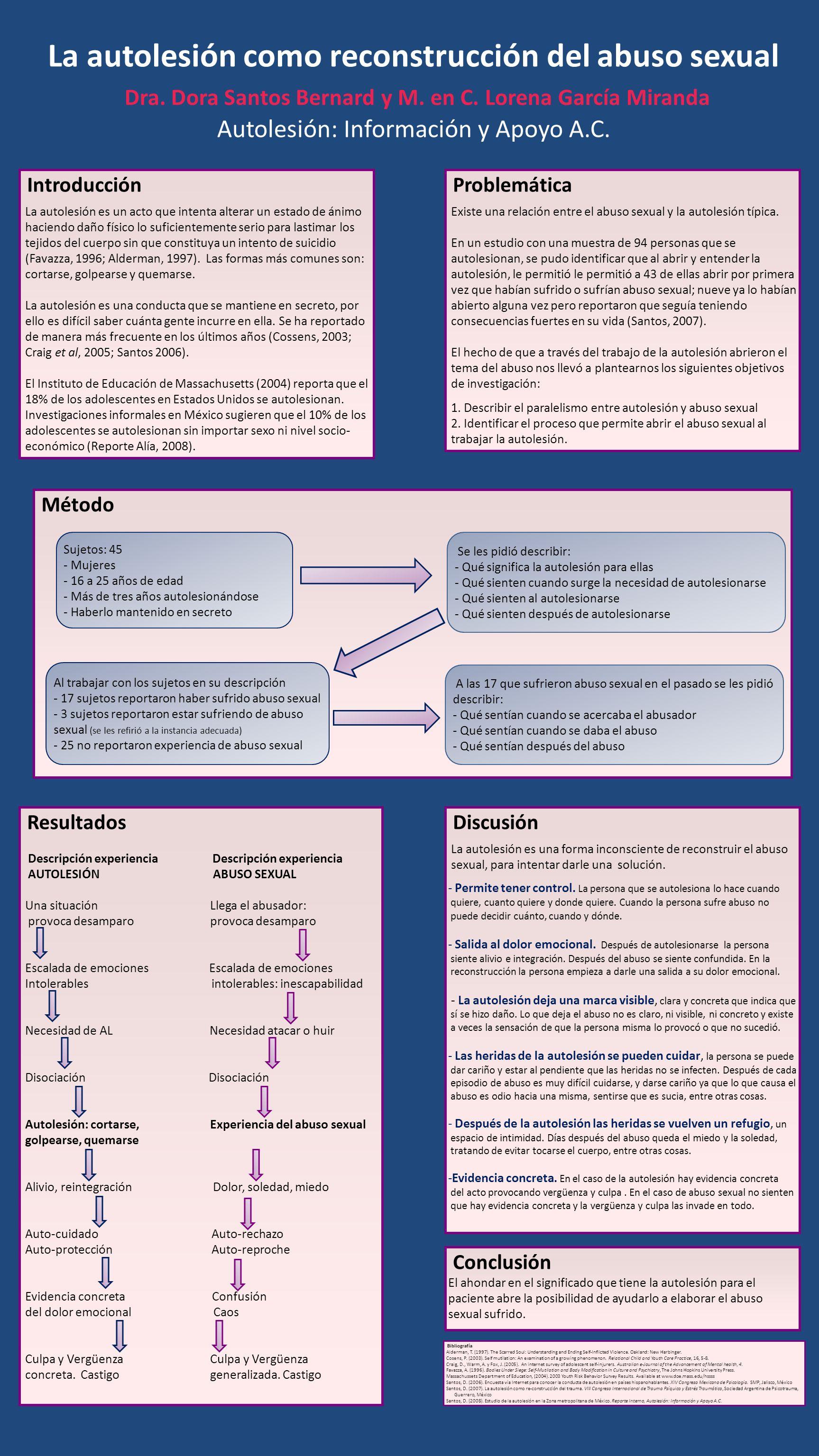 La autolesión como reconstrucción del abuso sexual Dra. Dora Santos Bernard y M. en C. Lorena García Miranda Autolesión: Información y Apoyo A.C. Intr