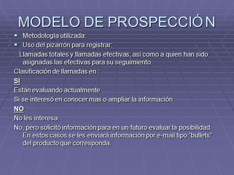MODELO DE PROSPECCIÓN Metodología utilizada: Metodología utilizada: Uso del pizarrón para registrar: Uso del pizarrón para registrar: Llamadas totales