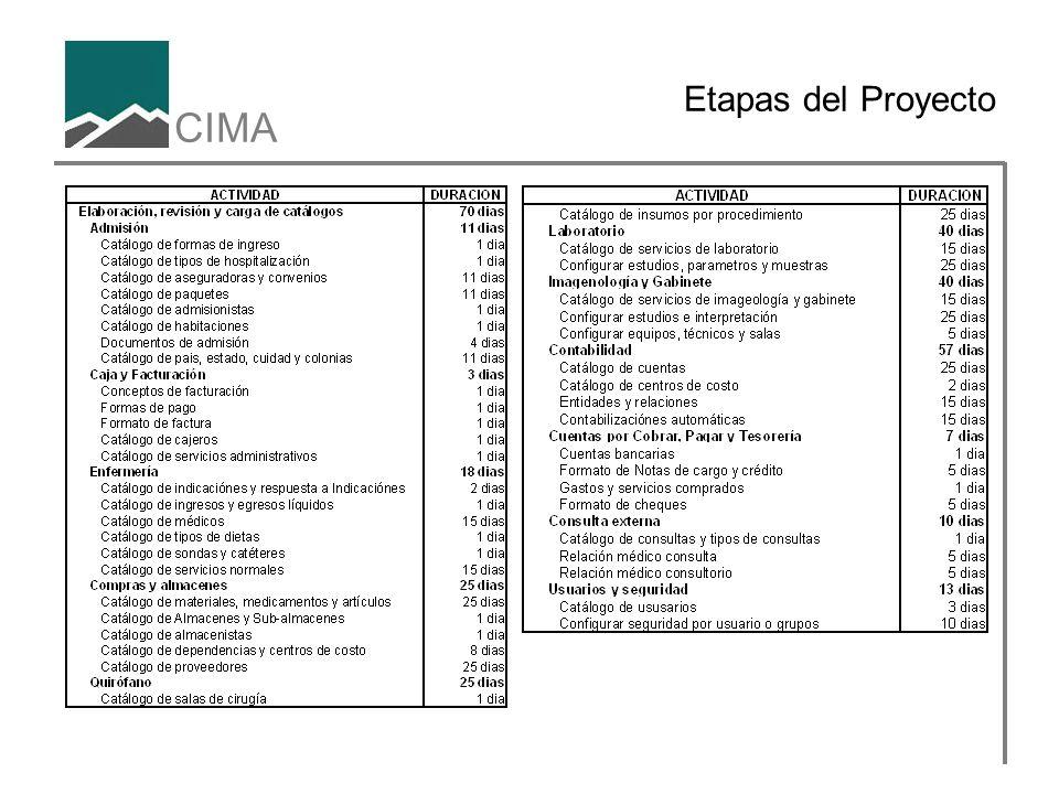 CIMA Etapas del Proyecto