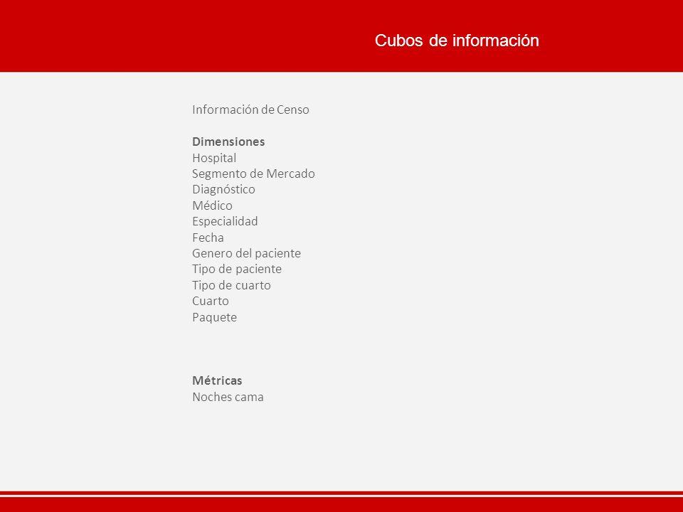 Cubos de información Información de Censo Dimensiones Hospital Segmento de Mercado Diagnóstico Médico Especialidad Fecha Genero del paciente Tipo de p