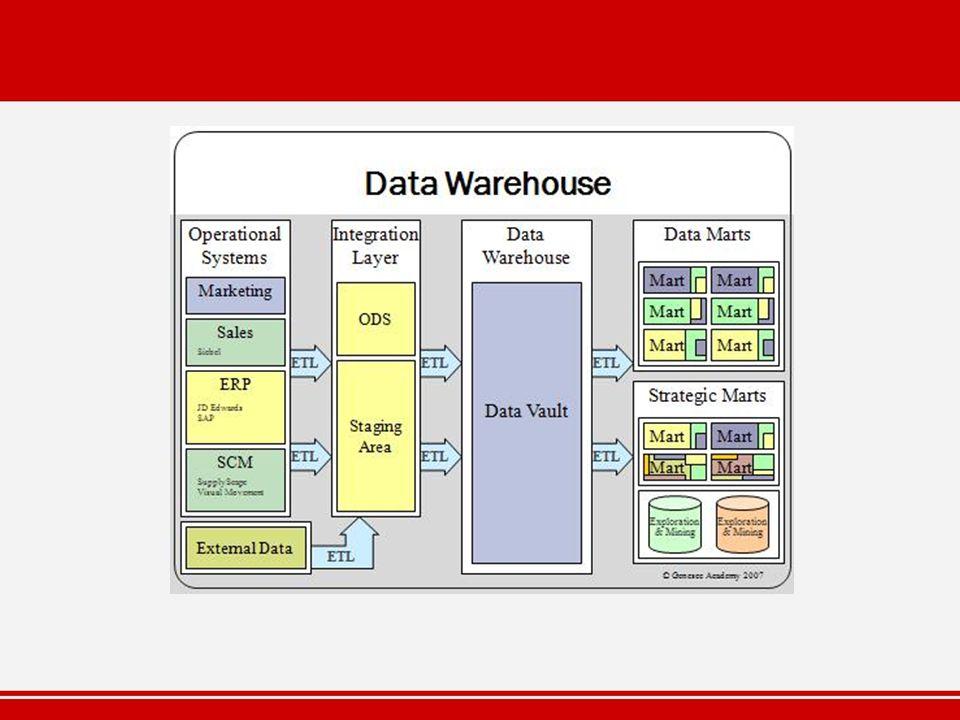 Cubo Una Estructura de Almacenamiento usada por clásicos productos Datawarehouse en lugar de muchas tablas.