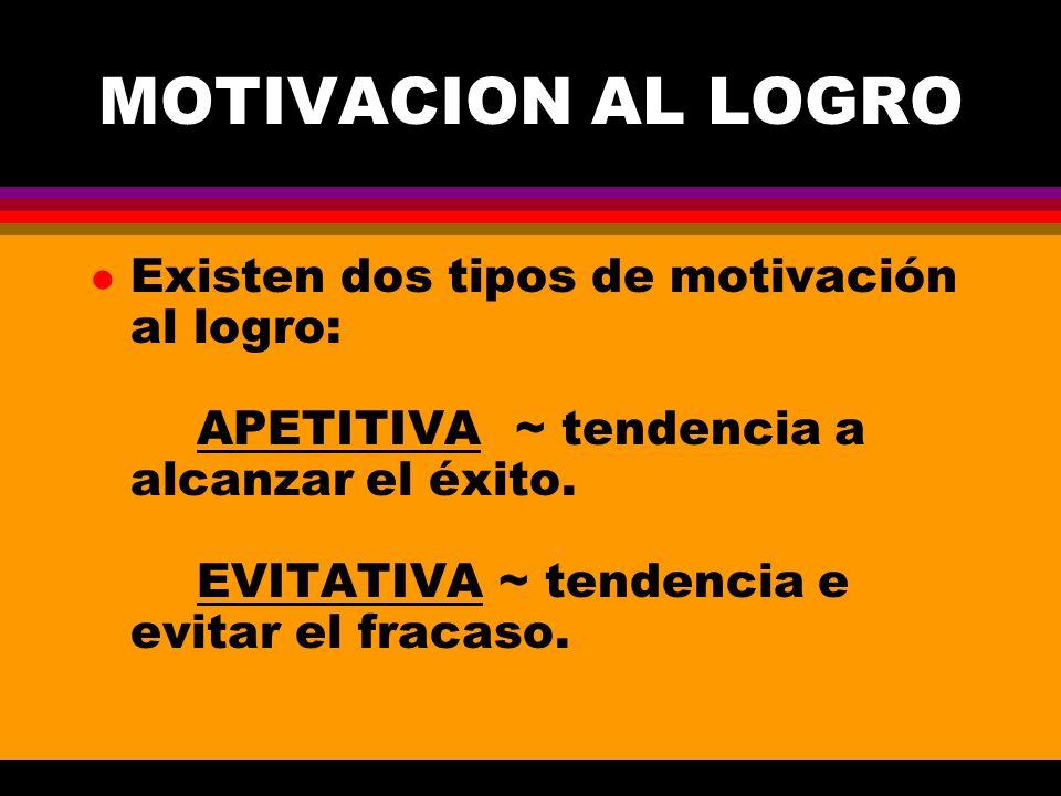 MOTIVACION AL LOGRO l Existen dos tipos de motivación al logro: APETITIVA~ tendencia a alcanzar el éxito. EVITATIVA ~ tendencia e evitar el fracaso.