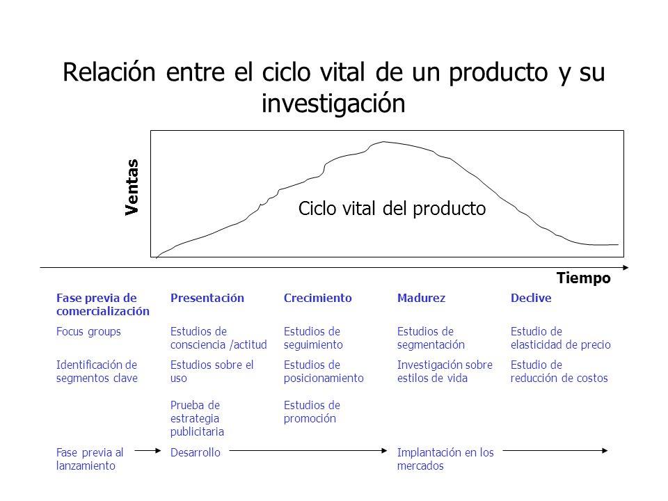 Sistema de Información de Mercadotecnia (SIM) Es una estructura permanente e interactiva compuestas por personas, equipos y procedimientos cuya finali