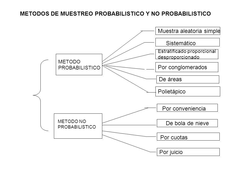 METODO DE RECOLECCIÓN è La elección del método de recopilación de datos es un aspecto crítico en el proceso de investigación. è La encuesta es la prin