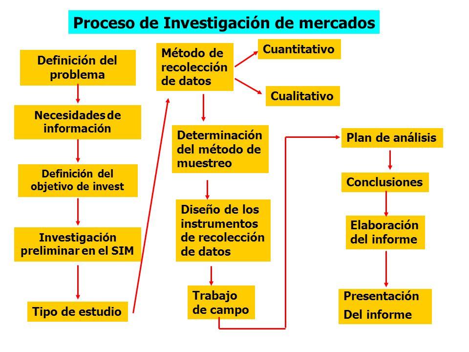 * Análisis e interpretación de la información * Conclusiones y recomendaciones * Reporte final: - Ejecutivo - Operativo 4. RESULTADOS * Resultados y d