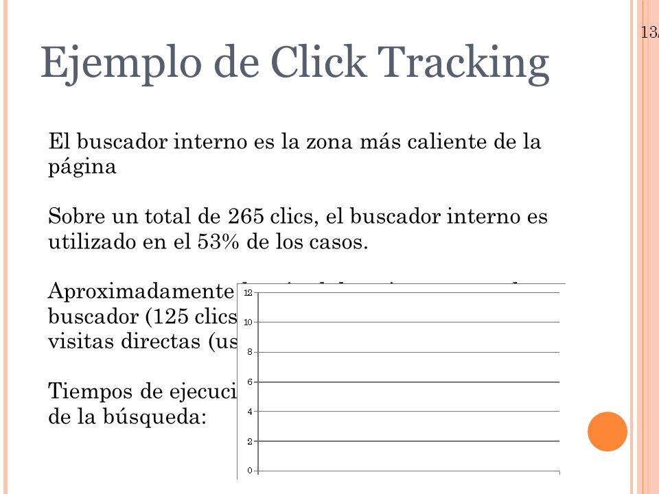 13/01/10 Ejemplo de Click Tracking El buscador interno es la zona más caliente de la página Sobre un total de 265 clics, el buscador interno es utiliz