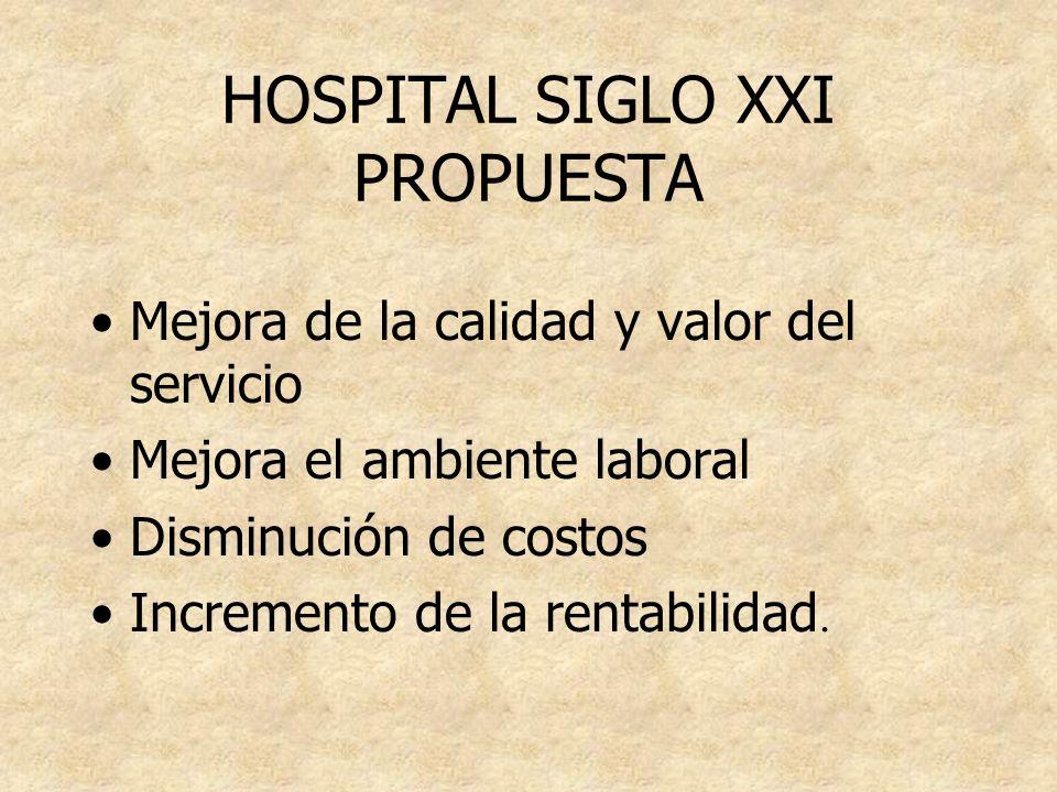 HOSPITAL SIGLO XXI PROPUESTA Mejora de la calidad y valor del servicio Mejora el ambiente laboral Disminución de costos Incremento de la rentabilidad.