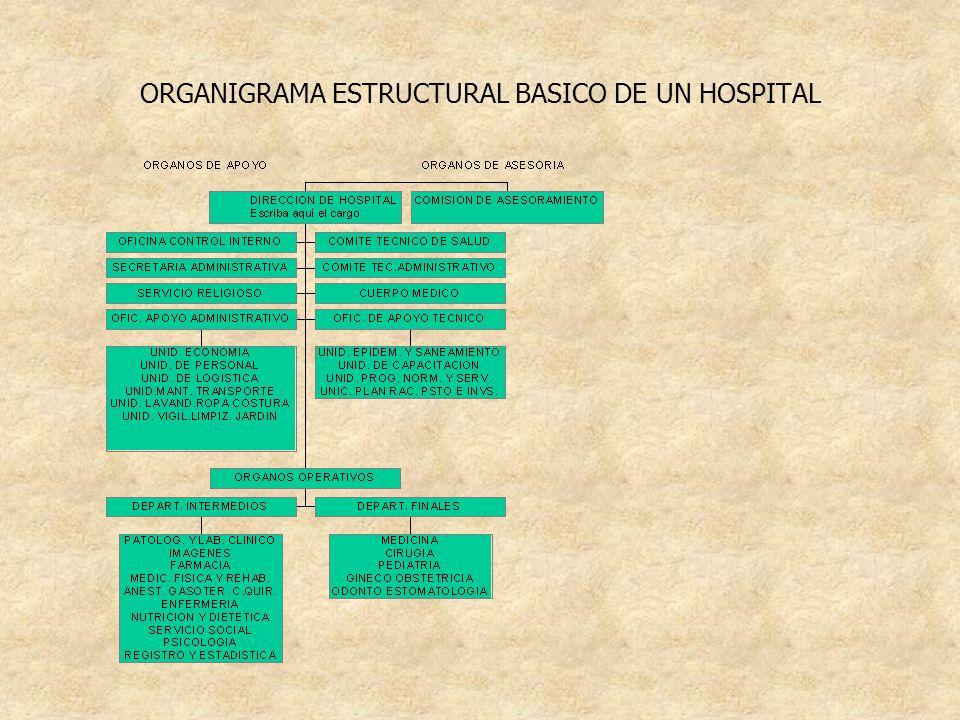 ORGANIGRAMA ESTRUCTURAL BASICO DE UN HOSPITAL