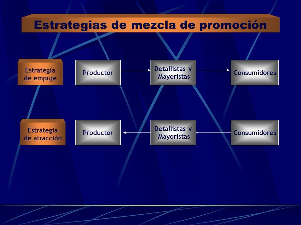 Estrategias de mezcla de promoción Detallistas y Mayoristas ConsumidoresProductor Estrategia de empuje Estrategia de atracción Detallistas y Mayorista