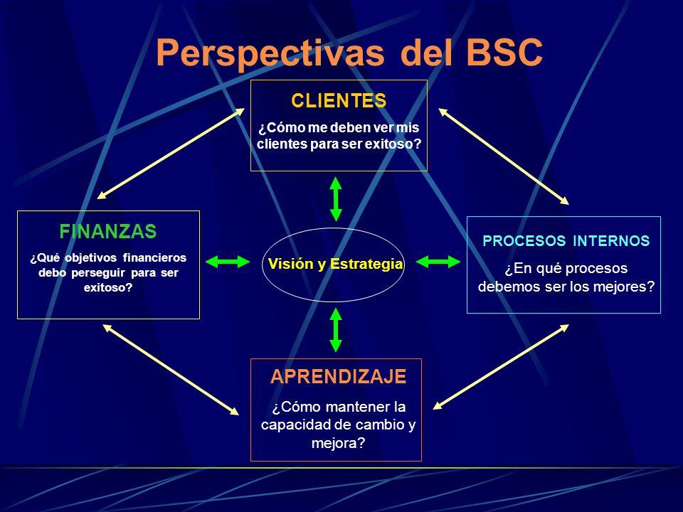 Perspectivas del BSC Visión y Estrategia FINANZAS ¿Qué objetivos financieros debo perseguir para ser exitoso? PROCESOS INTERNOS ¿En qué procesos debem