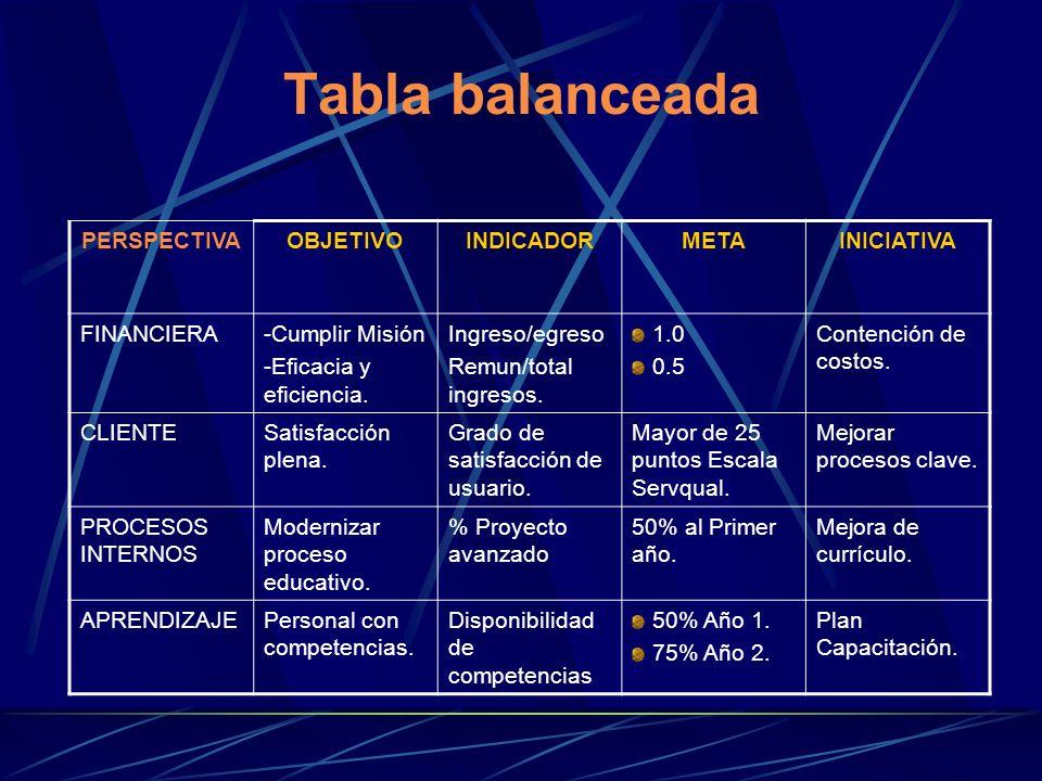 Tabla balanceada PERSPECTIVAOBJETIVOINDICADORMETAINICIATIVA FINANCIERA-Cumplir Misión -Eficacia y eficiencia. Ingreso/egreso Remun/total ingresos. 1.0
