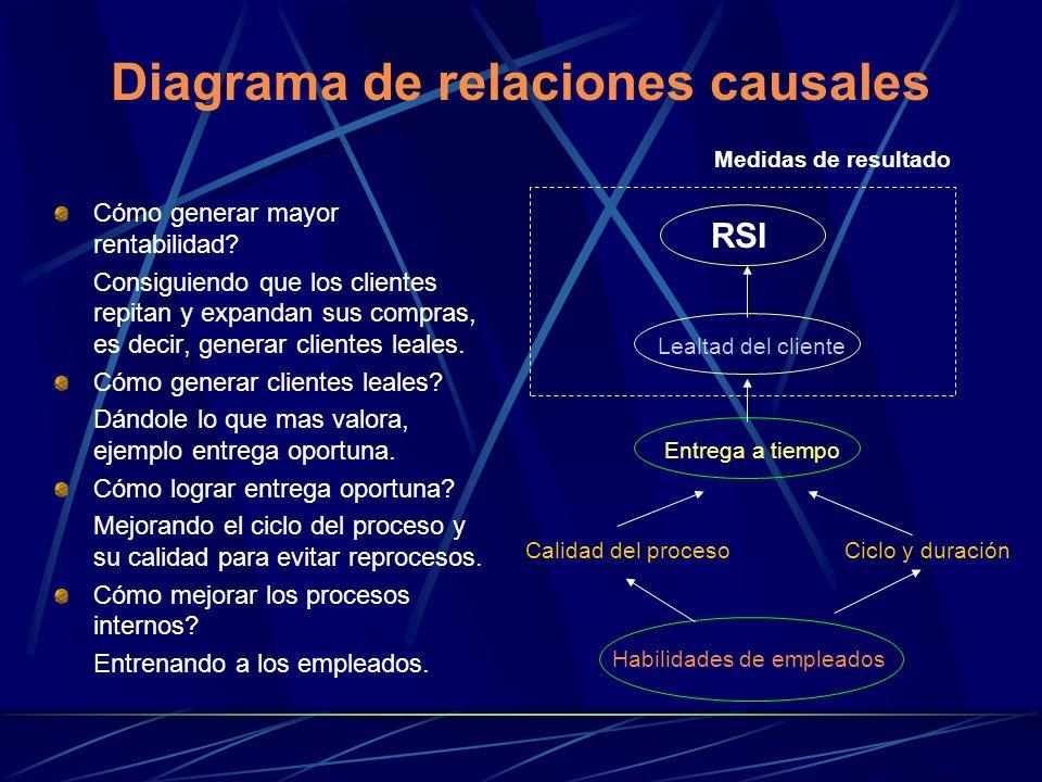Diagrama de relaciones causales Cómo generar mayor rentabilidad? Consiguiendo que los clientes repitan y expandan sus compras, es decir, generar clien