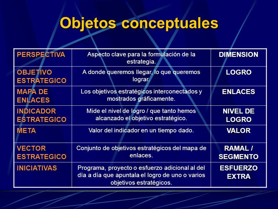 Objetos conceptuales PERSPECTIVA Aspecto clave para la formulación de la estrategia.DIMENSION OBJETIVO ESTRATEGICO A donde queremos llegar, lo que que
