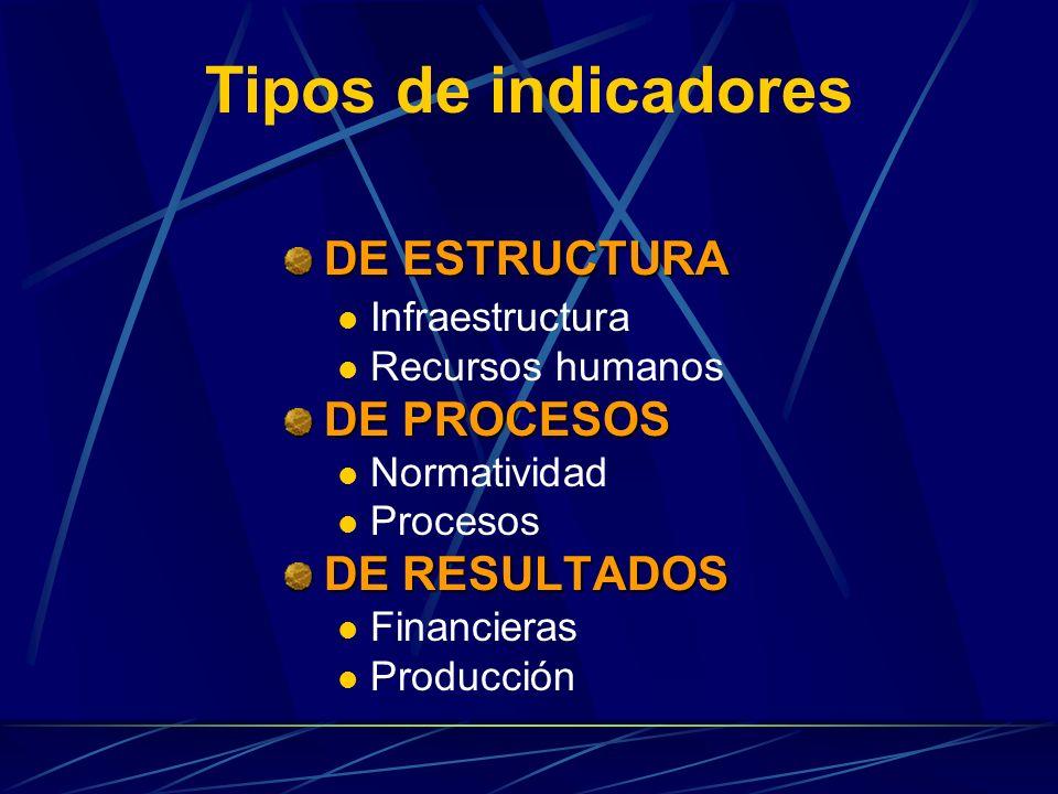 Tipos de indicadores DE ESTRUCTURA Infraestructura Recursos humanos DE PROCESOS Normatividad Procesos DE RESULTADOS Financieras Producción