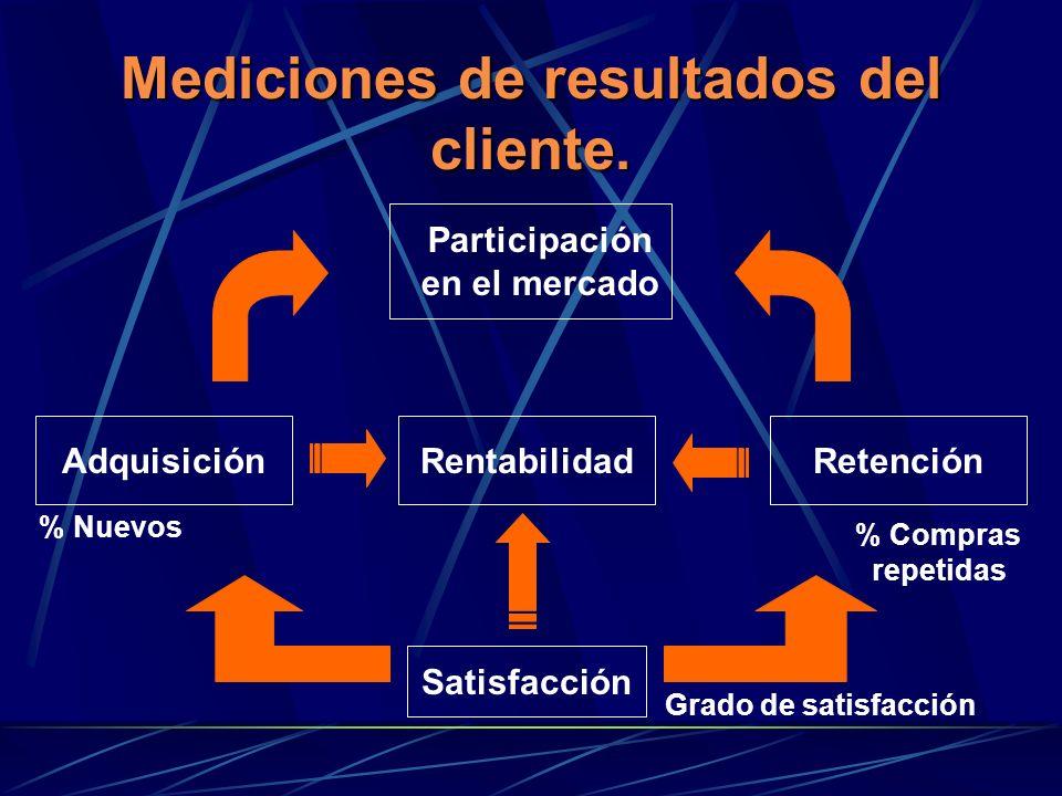 Mediciones de resultados del cliente. % Compras repetidas Satisfacción AdquisiciónRetenciónRentabilidad Participación en el mercado Grado de satisfacc