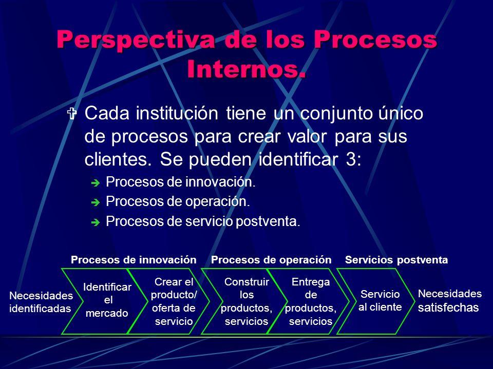 Perspectiva de los Procesos Internos. V Cada institución tiene un conjunto único de procesos para crear valor para sus clientes. Se pueden identificar
