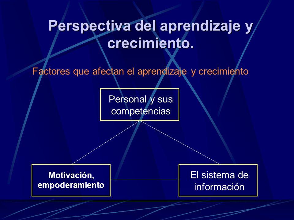 Perspectiva del aprendizaje y crecimiento. Factores que afectan el aprendizaje y crecimiento Personal y sus competencias El sistema de información Mot