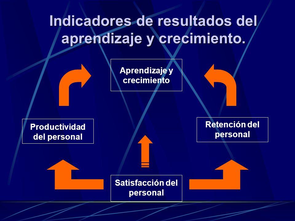 Indicadores de resultados del aprendizaje y crecimiento. Satisfacción del personal Productividad del personal Retención del personal Aprendizaje y cre